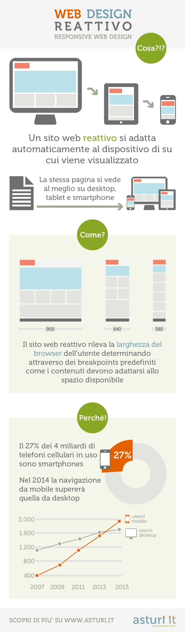infografica responsive web design