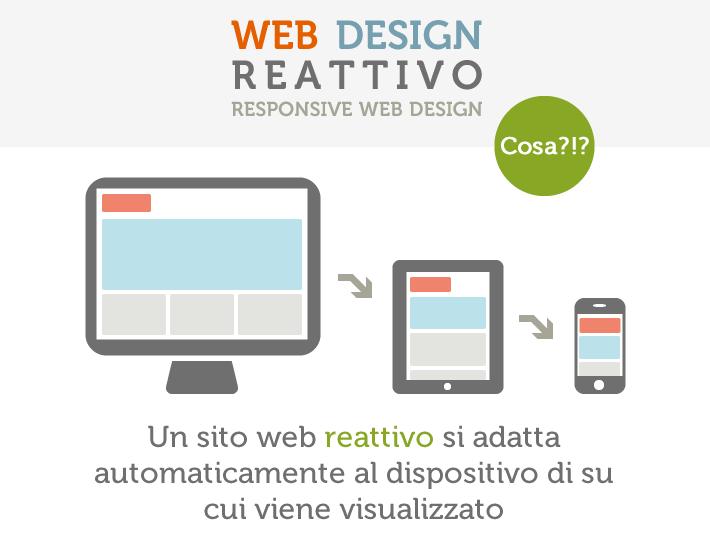 Responsive web design sito reattivo infografica for Design sito